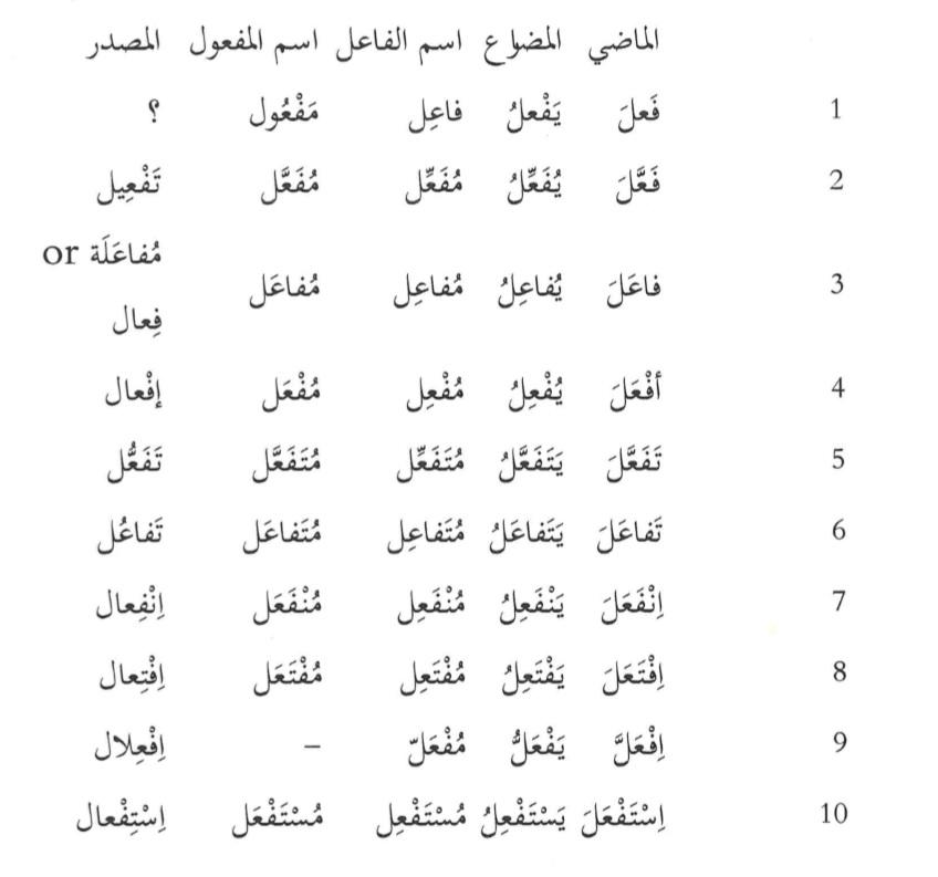 Arabic Awzaan Conjugations